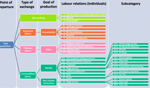 IISH Data | Dataverse | History of Labour Relations Dataverse