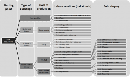 IISH Data | Labour Documentation Taxonomy